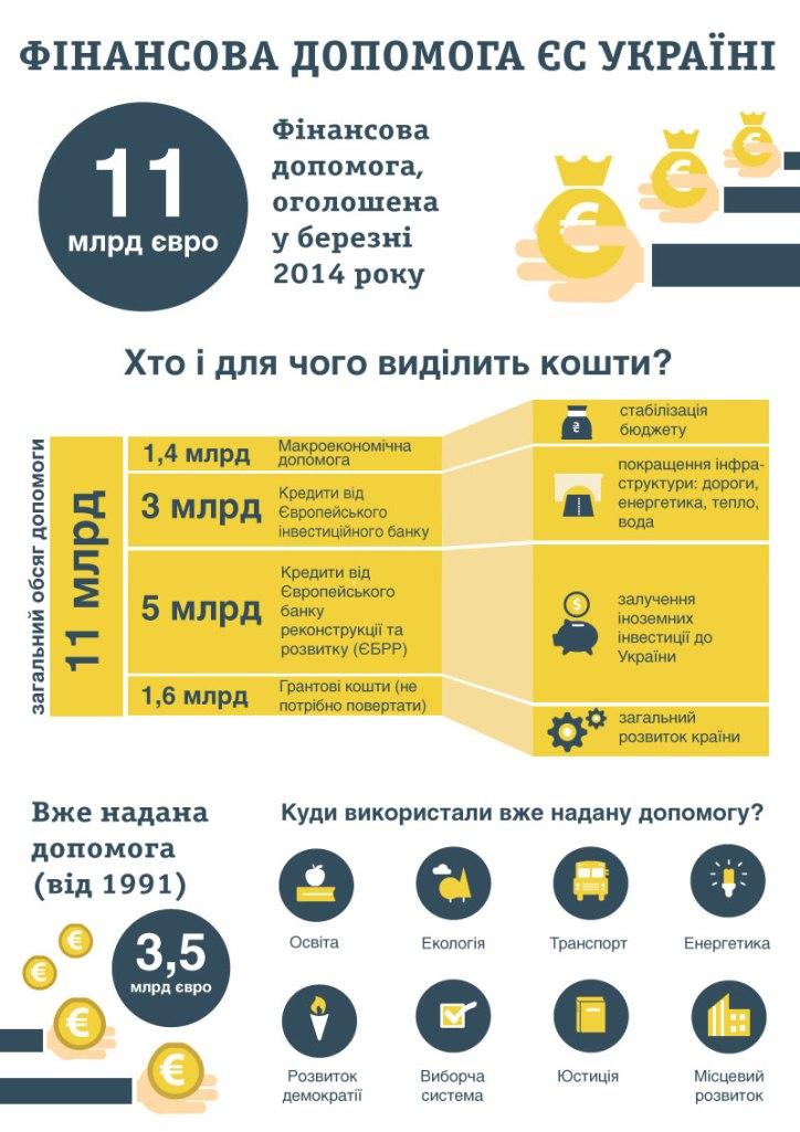 infograph EU assistance