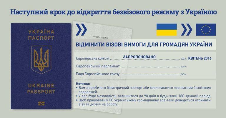 Єврокомісія-безвізовий